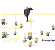 L'organigramma nelle agenzie di comunicazione